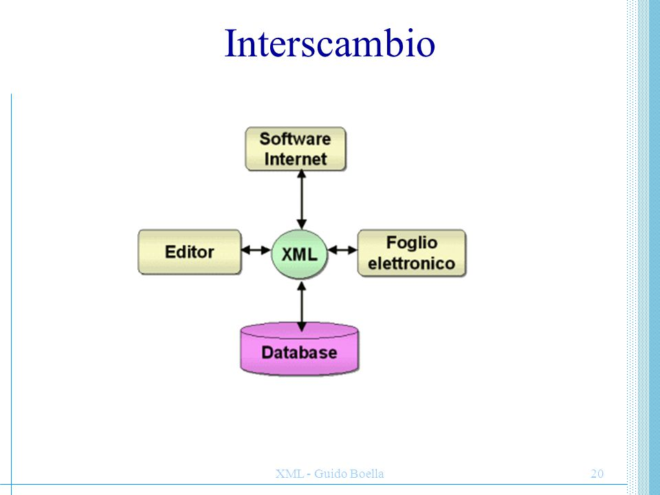 Interscambio XML - Guido Boella