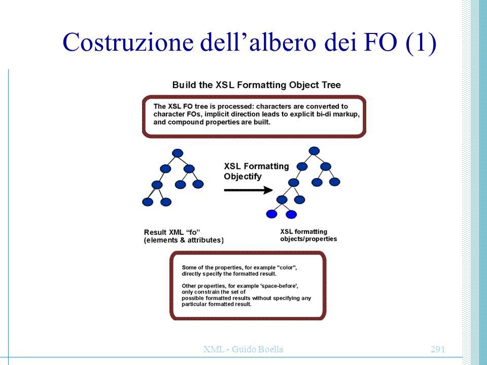 Costruzione dell'albero dei FO (1)