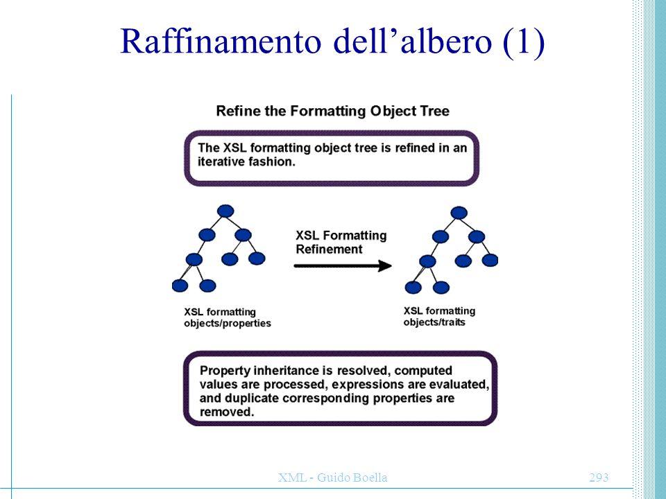 Raffinamento dell'albero (1)