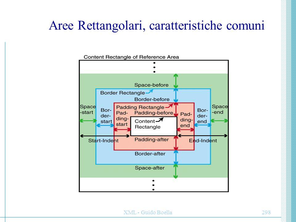 Aree Rettangolari, caratteristiche comuni