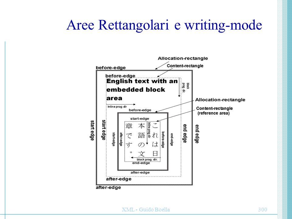 Aree Rettangolari e writing-mode
