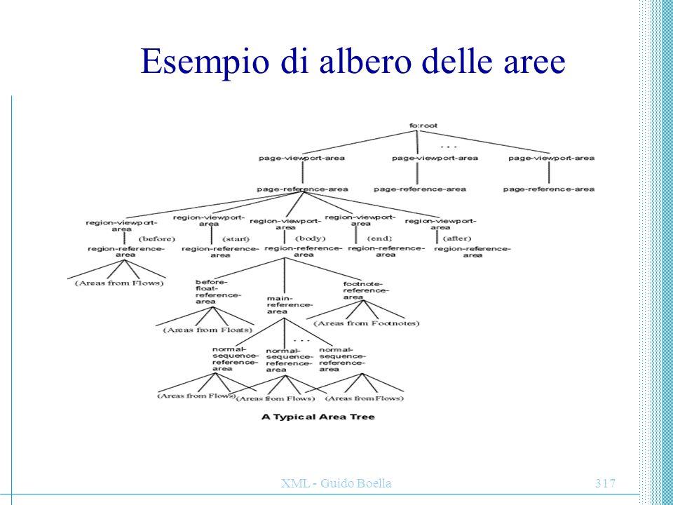 Esempio di albero delle aree