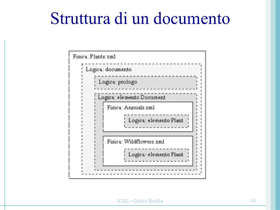 Struttura di un documento
