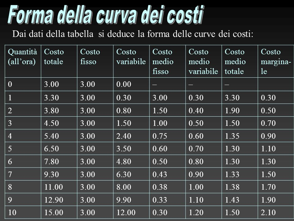 Forma della curva dei costi