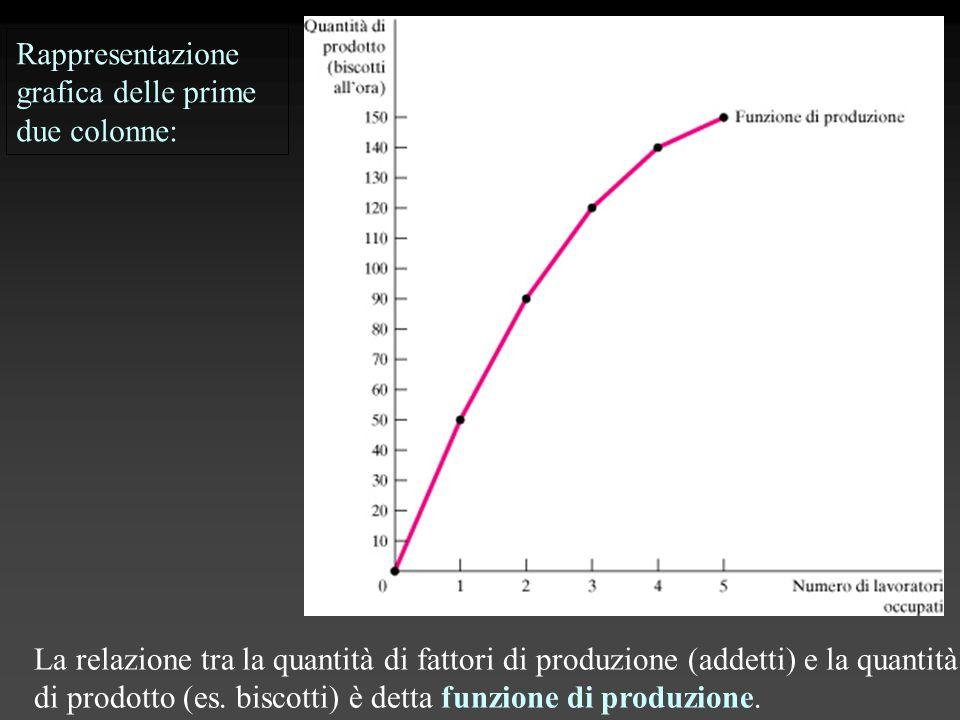 Rappresentazione grafica delle prime due colonne: