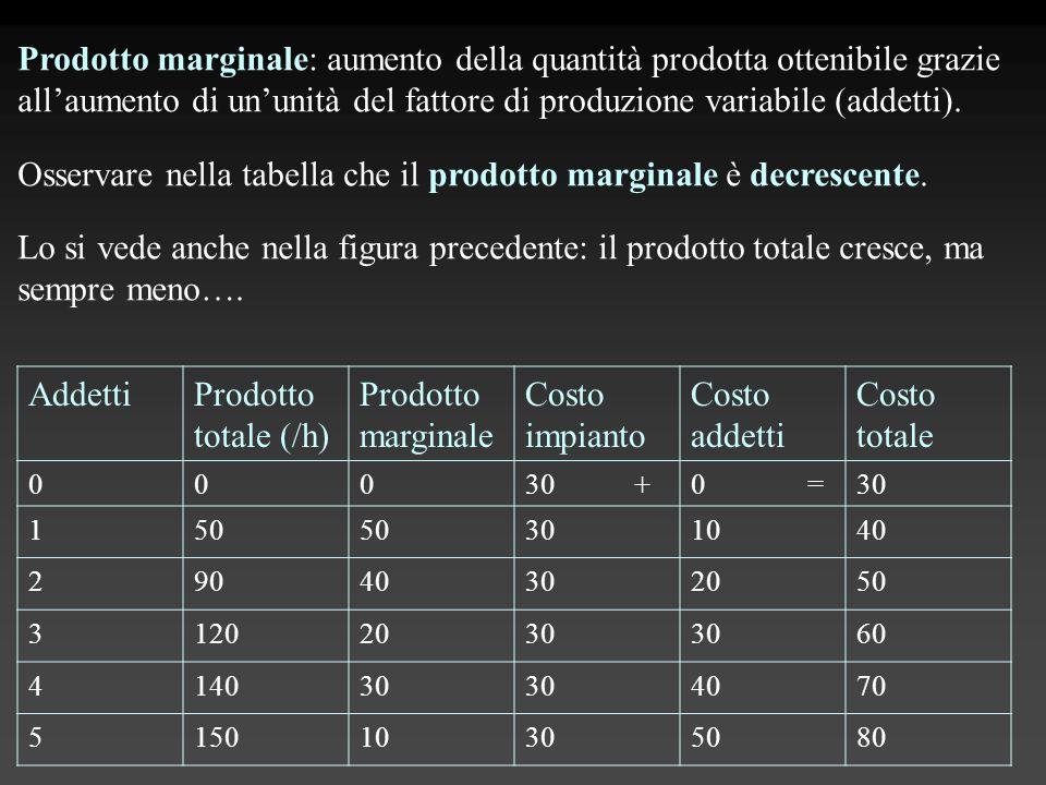 Osservare nella tabella che il prodotto marginale è decrescente.