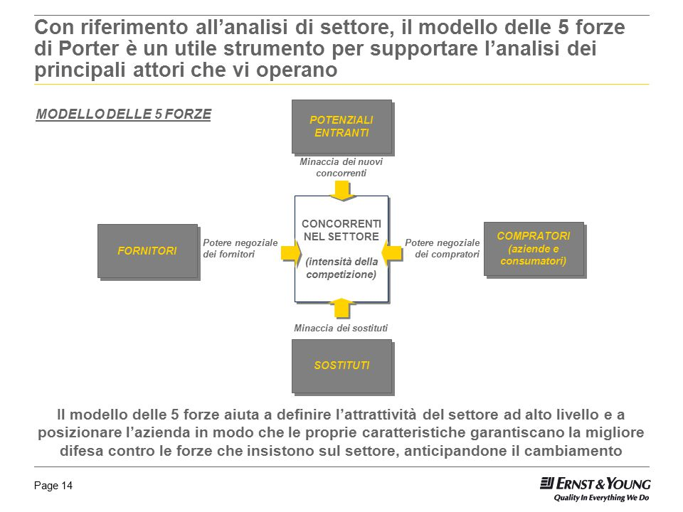 Con riferimento all'analisi di settore, il modello delle 5 forze di Porter è un utile strumento per supportare l'analisi dei principali attori che vi operano