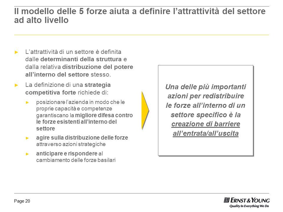 Il modello delle 5 forze aiuta a definire l'attrattività del settore ad alto livello