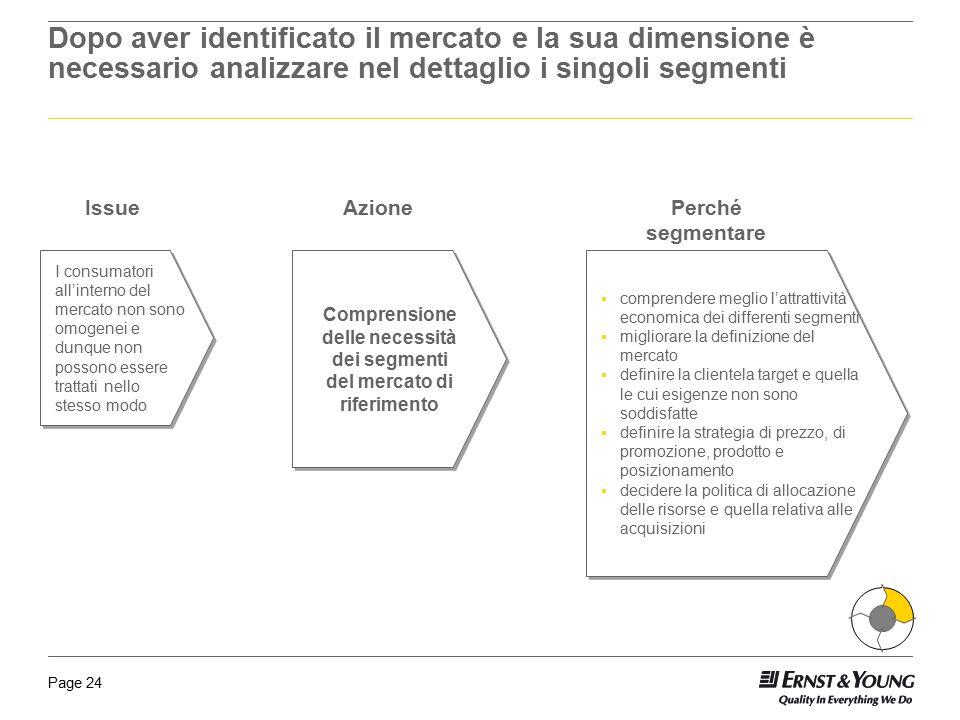 Comprensione delle necessità dei segmenti del mercato di riferimento
