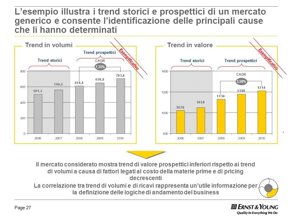L'esempio illustra i trend storici e prospettici di un mercato generico e consente l'identificazione delle principali cause che li hanno determinati