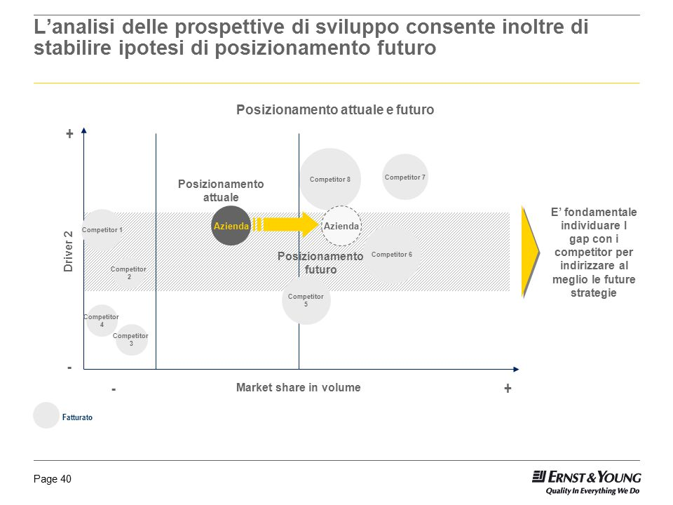 L'analisi delle prospettive di sviluppo consente inoltre di stabilire ipotesi di posizionamento futuro