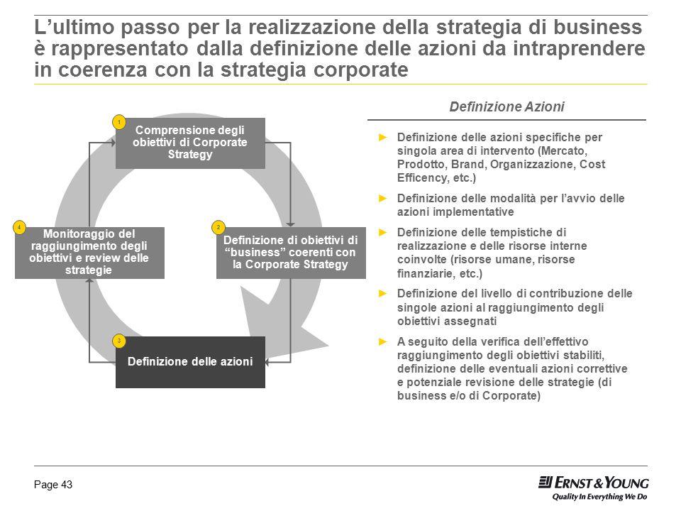 L'ultimo passo per la realizzazione della strategia di business è rappresentato dalla definizione delle azioni da intraprendere in coerenza con la strategia corporate