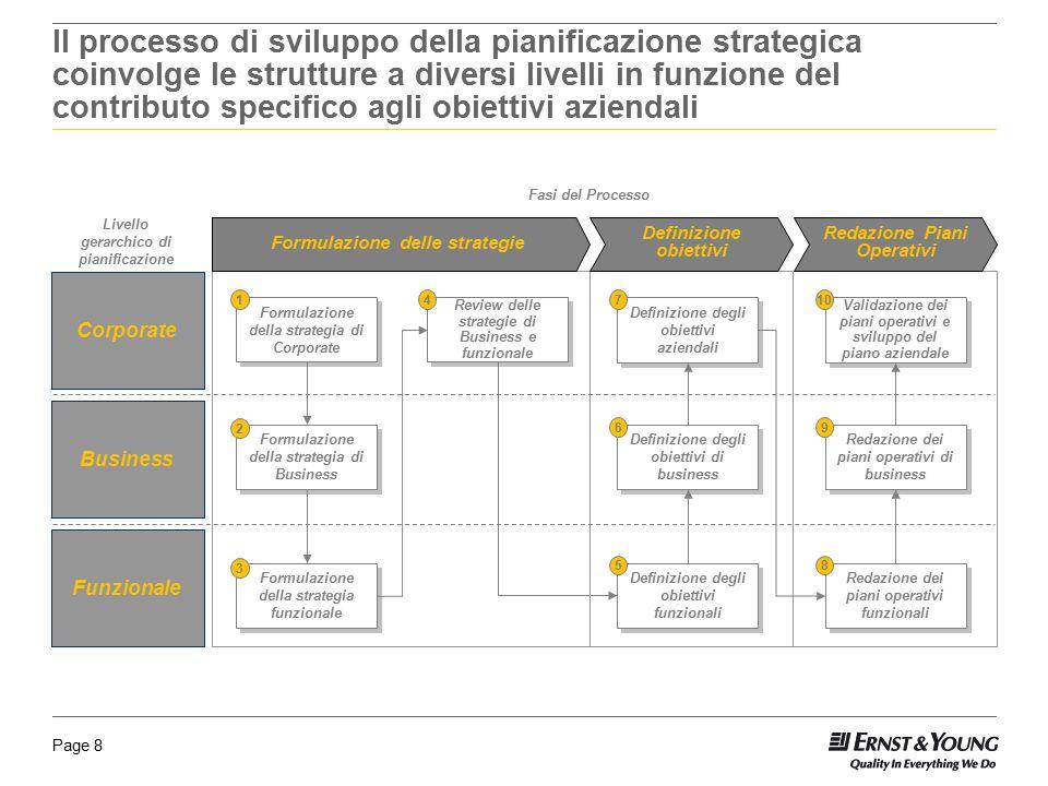 Il processo di sviluppo della pianificazione strategica coinvolge le strutture a diversi livelli in funzione del contributo specifico agli obiettivi aziendali