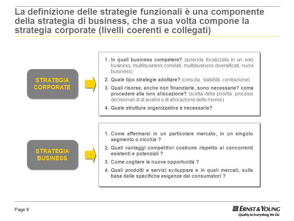 La definizione delle strategie funzionali è una componente della strategia di business, che a sua volta compone la strategia corporate (livelli coerenti e collegati)