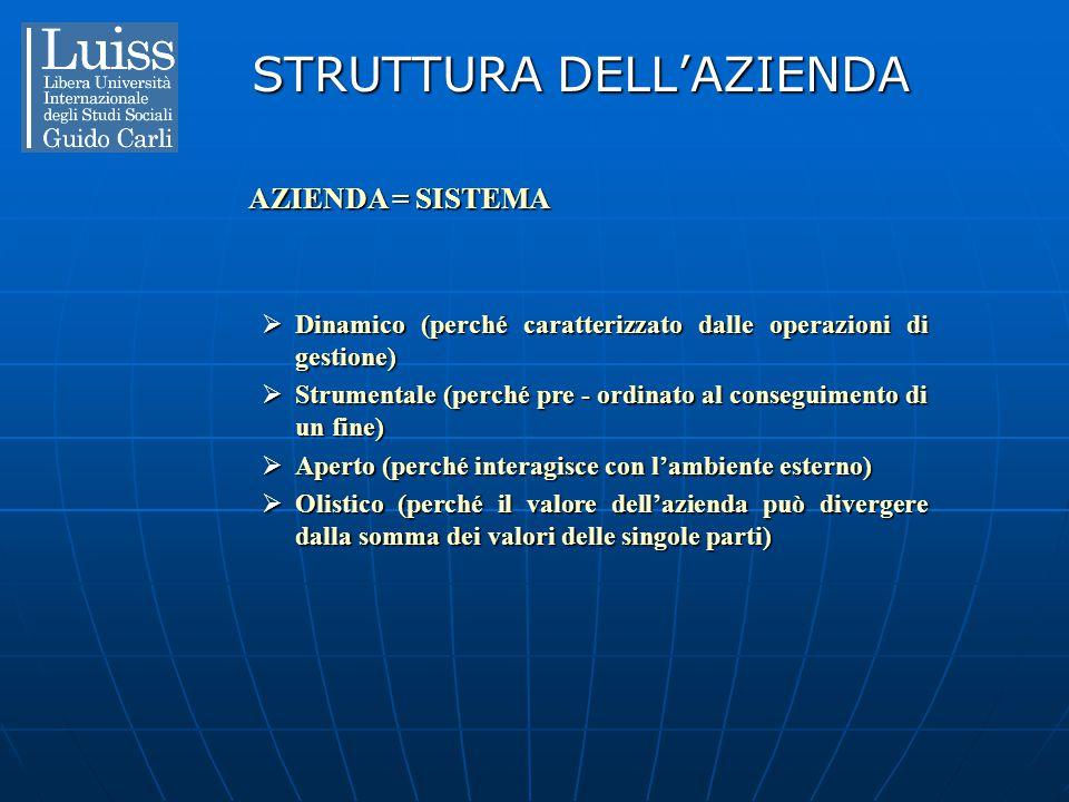 STRUTTURA DELL'AZIENDA