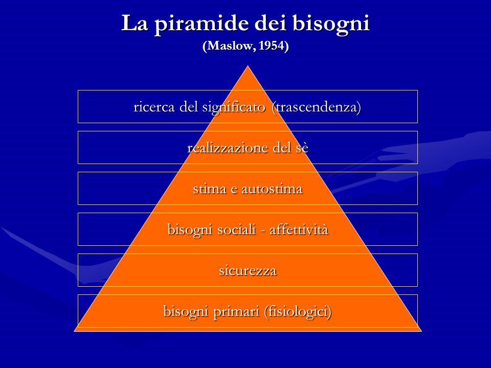 La piramide dei bisogni (Maslow, 1954)