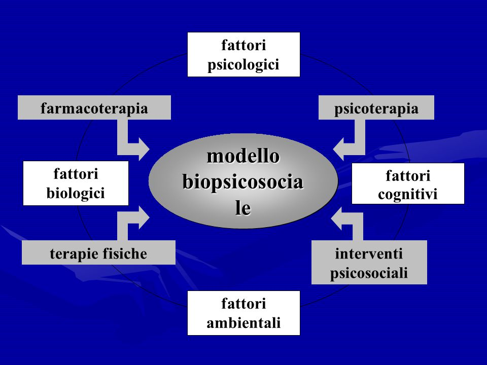 modello biopsicosociale interventi psicosociali