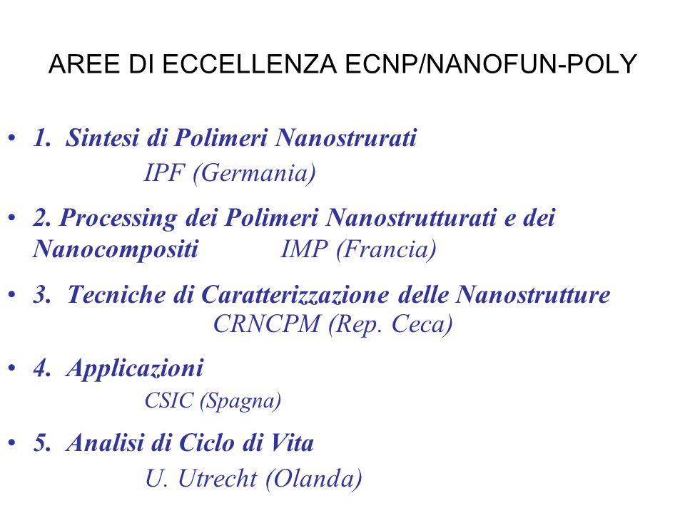 AREE DI ECCELLENZA ECNP/NANOFUN-POLY