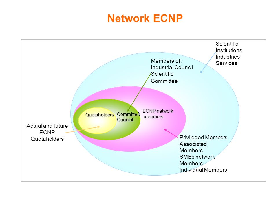 Actual and future ECNP Quotaholders