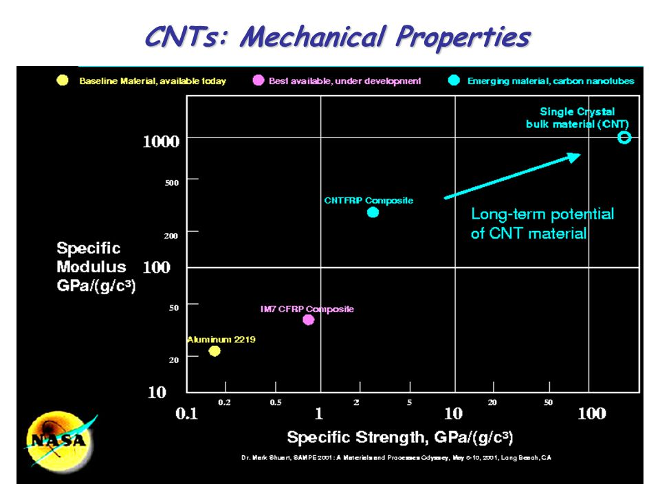 CNTs: Mechanical Properties