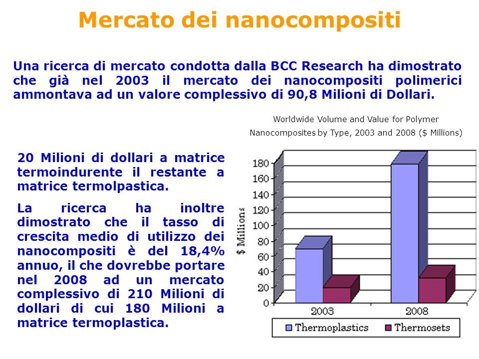 Mercato dei nanocompositi