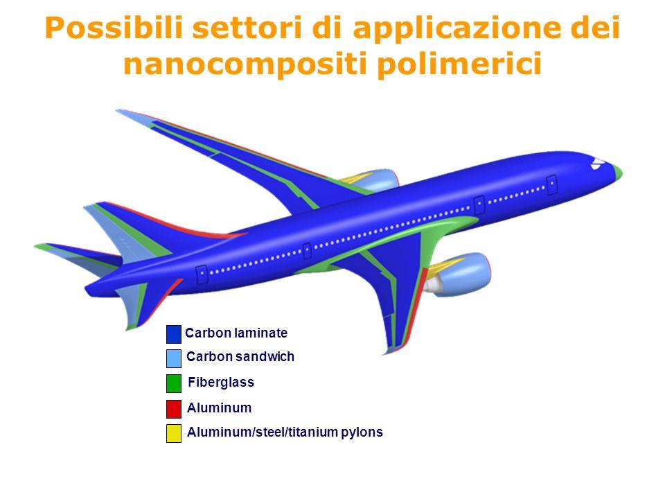 Possibili settori di applicazione dei nanocompositi polimerici