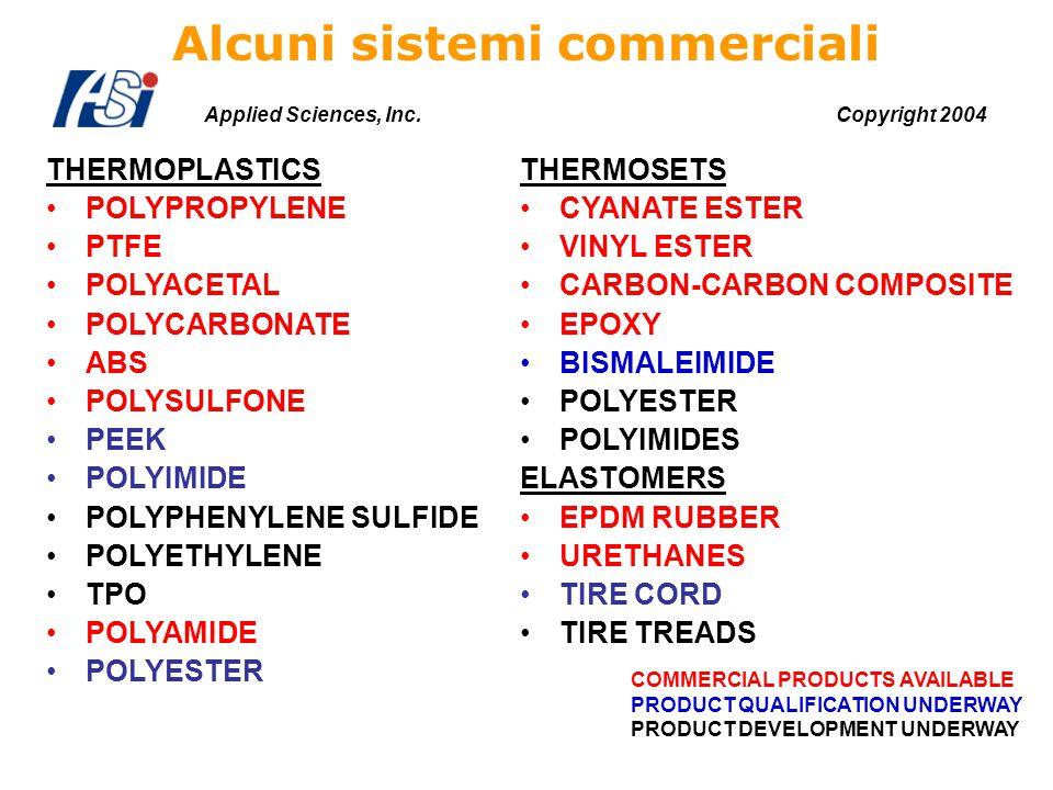 Alcuni sistemi commerciali