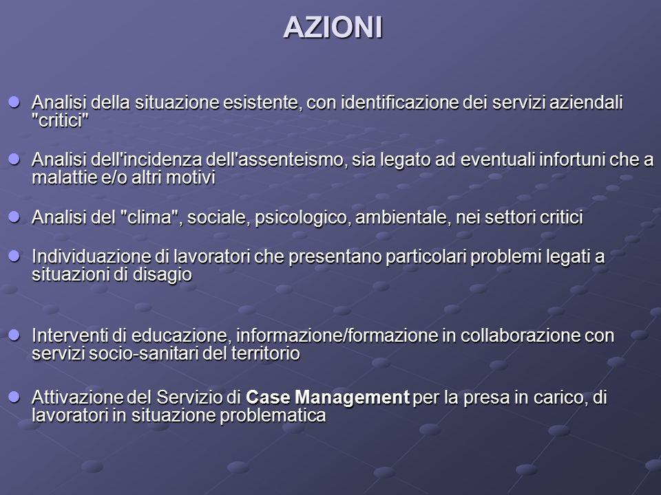 AZIONI Analisi della situazione esistente, con identificazione dei servizi aziendali critici
