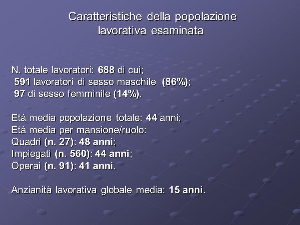 Caratteristiche della popolazione