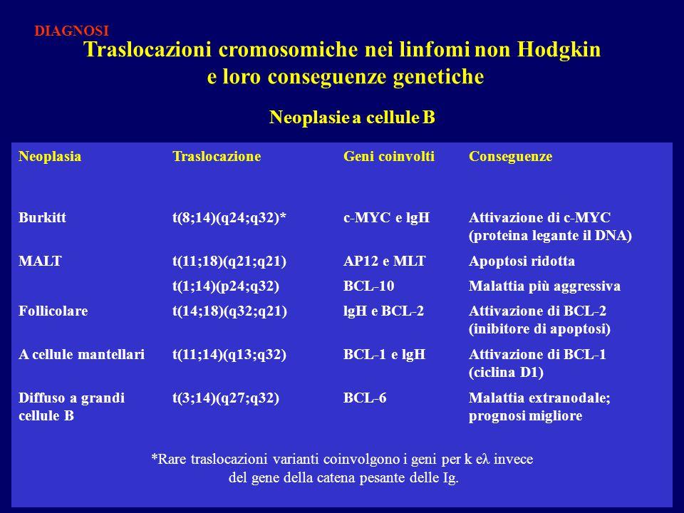 Traslocazioni cromosomiche nei linfomi non Hodgkin