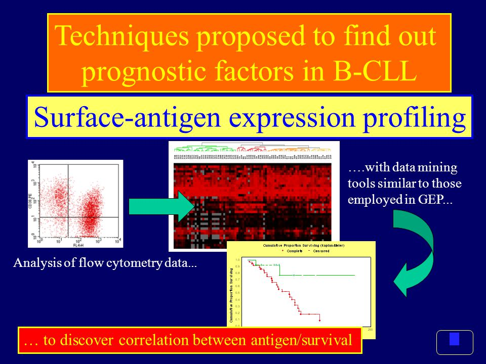 Surface-antigen expression profiling Techniques proposed to find out