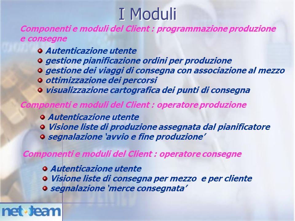 I Moduli Componenti e moduli del Client : programmazione produzione e consegne. Autenticazione utente.