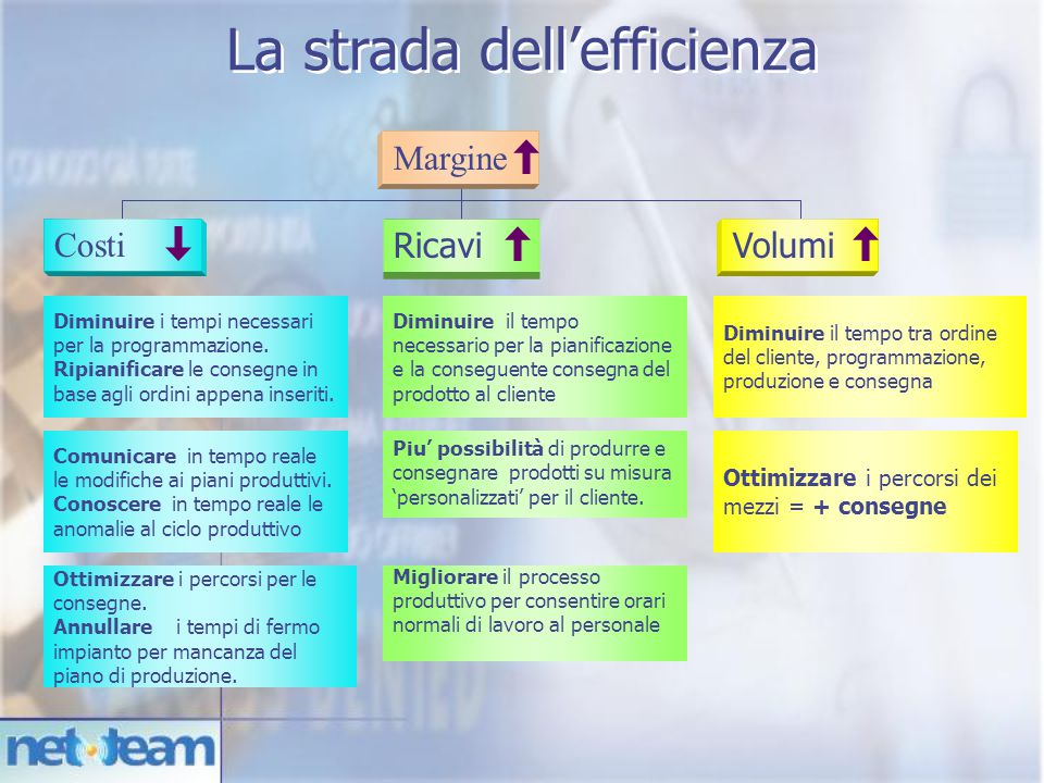 La strada dell'efficienza