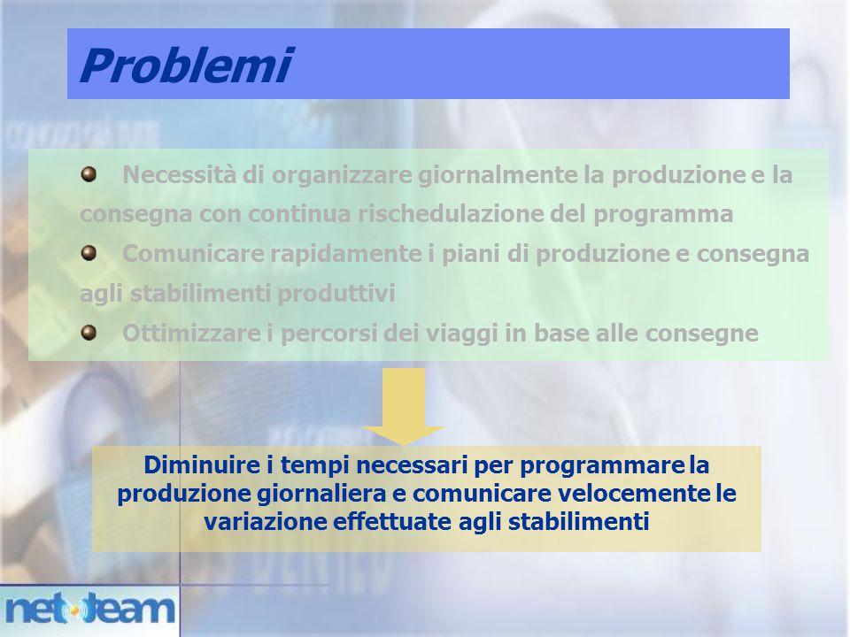 Problemi Necessità di organizzare giornalmente la produzione e la consegna con continua rischedulazione del programma.
