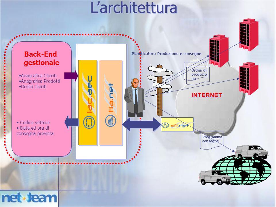 L'architettura Back-End gestionale INTERNET Anagrafica Clienti
