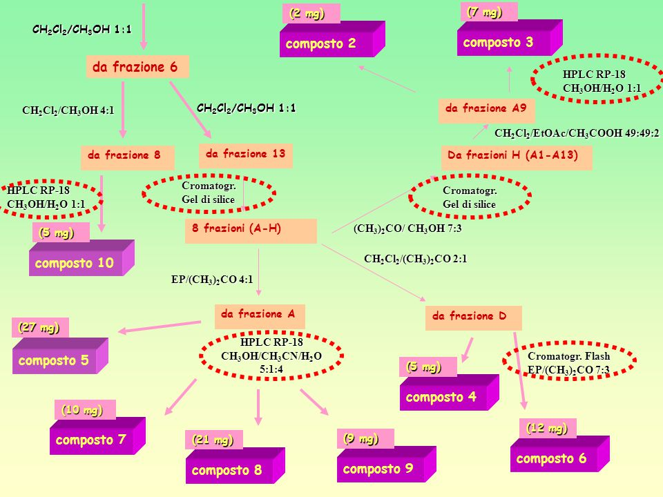 HPLC RP-18 CH3OH/CH3CN/H2O 5:1:4