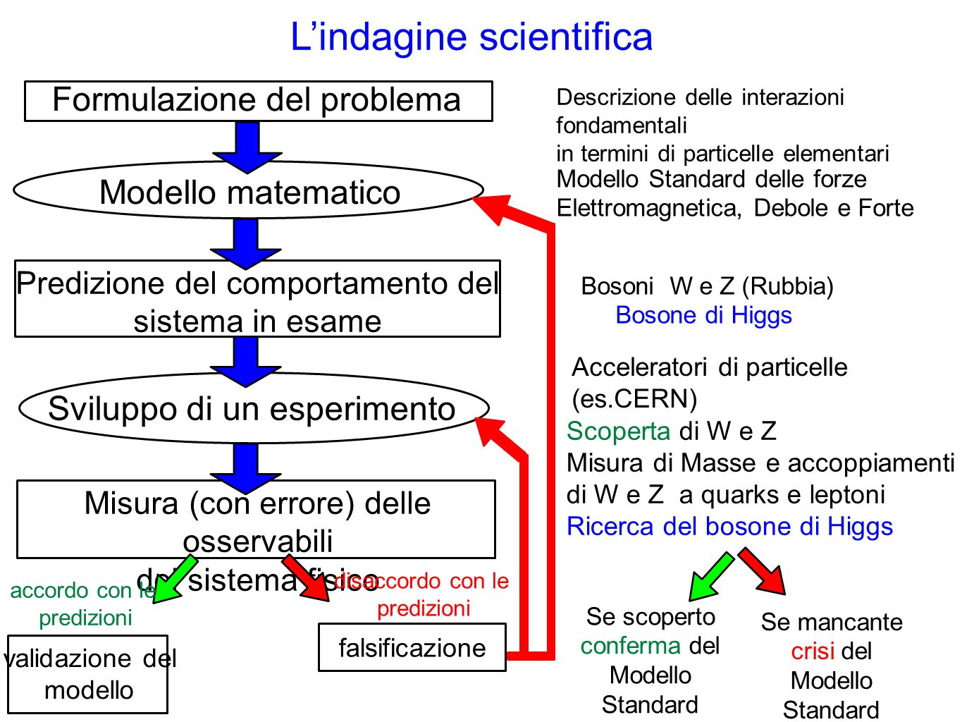 L'indagine scientifica
