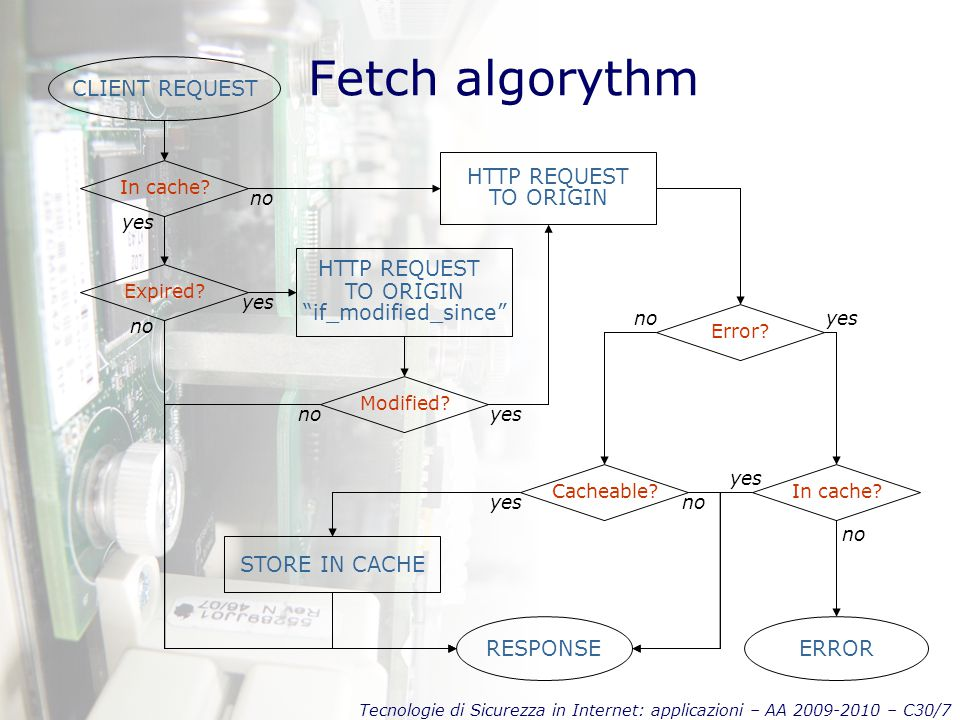 Fetch algorythm CLIENT REQUEST HTTP REQUEST TO ORIGIN HTTP REQUEST