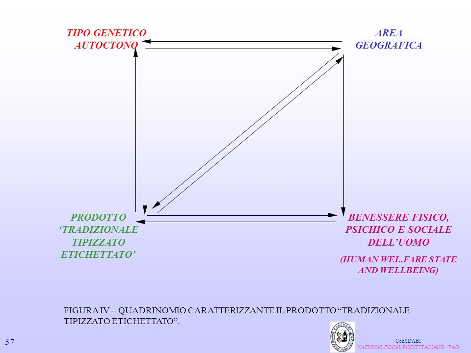 TIPO GENETICO AUTOCTONO AREA GEOGRAFICA