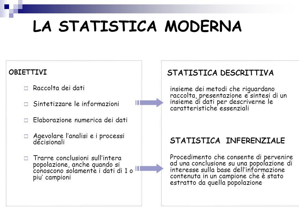 LA STATISTICA MODERNA STATISTICA DESCRITTIVA STATISTICA INFERENZIALE