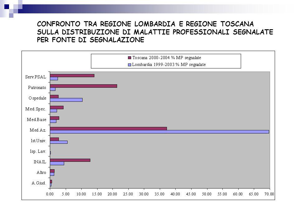 CONFRONTO TRA REGIONE LOMBARDIA E REGIONE TOSCANA
