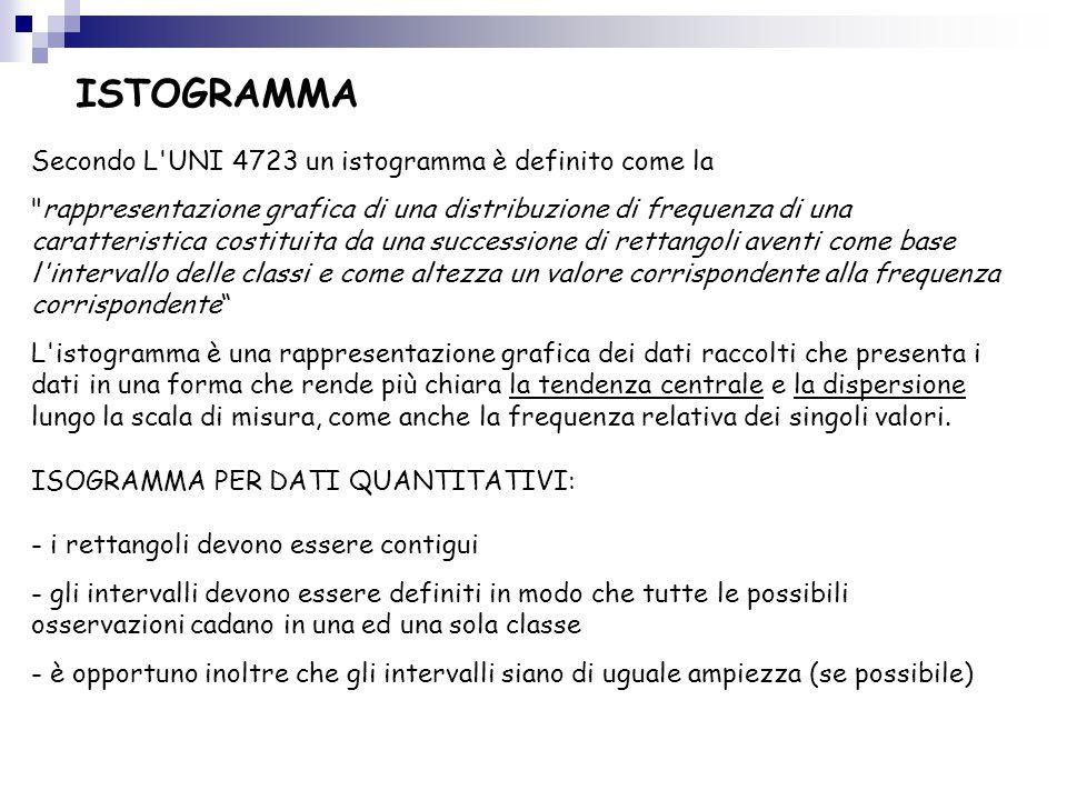 ISTOGRAMMA Secondo L UNI 4723 un istogramma è definito come la