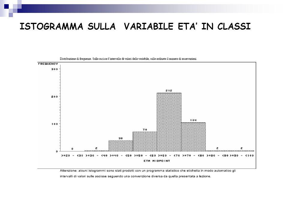 ISTOGRAMMA SULLA VARIABILE ETA' IN CLASSI