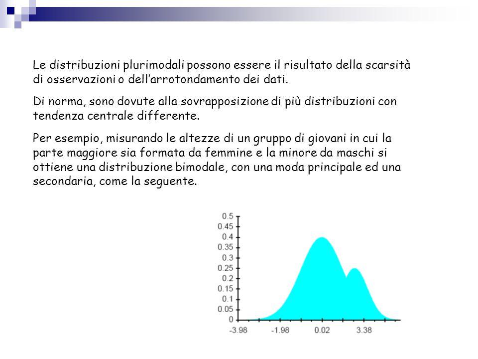 Le distribuzioni plurimodali possono essere il risultato della scarsità di osservazioni o dell'arrotondamento dei dati.