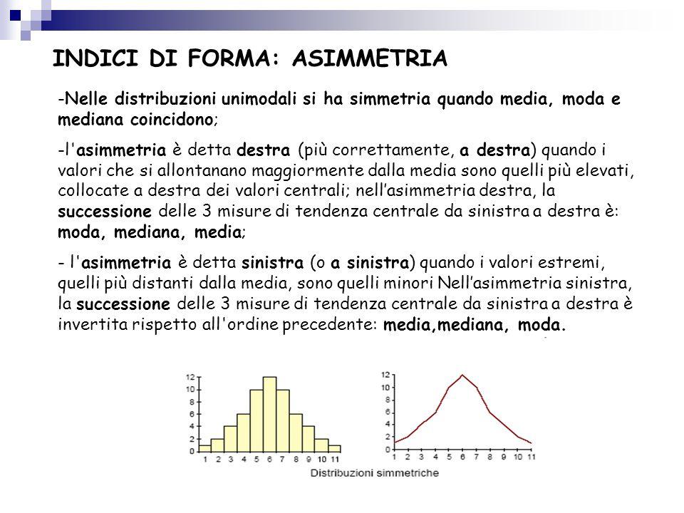 INDICI DI FORMA: ASIMMETRIA