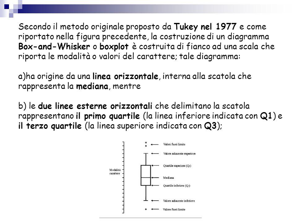 Secondo il metodo originale proposto da Tukey nel 1977 e come riportato nella figura precedente, la costruzione di un diagramma Box-and-Whisker o boxplot è costruita di fianco ad una scala che riporta le modalità o valori del carattere; tale diagramma: