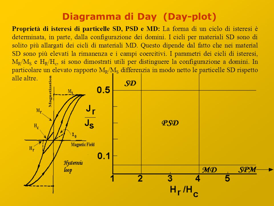 Diagramma di Day (Day-plot)