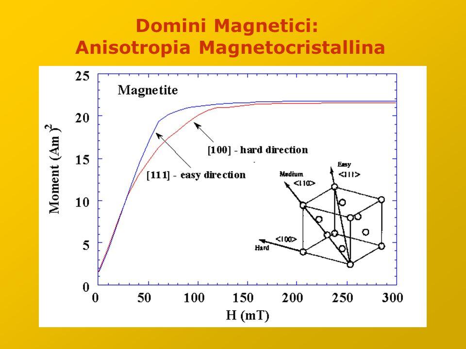 Anisotropia Magnetocristallina
