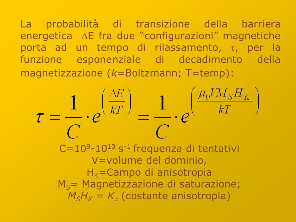 La probabilità di transizione della barriera energetica DE fra due configurazioni magnetiche porta ad un tempo di rilassamento, t, per la funzione esponenziale di decadimento della magnetizzazione (k=Boltzmann; T=temp):