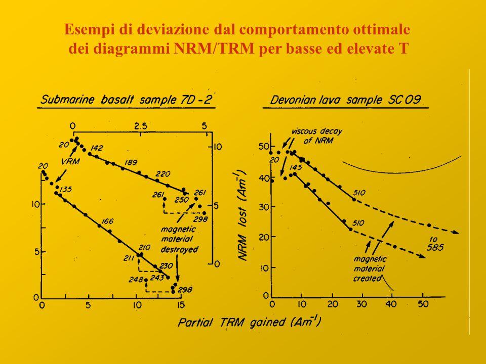 Esempi di deviazione dal comportamento ottimale